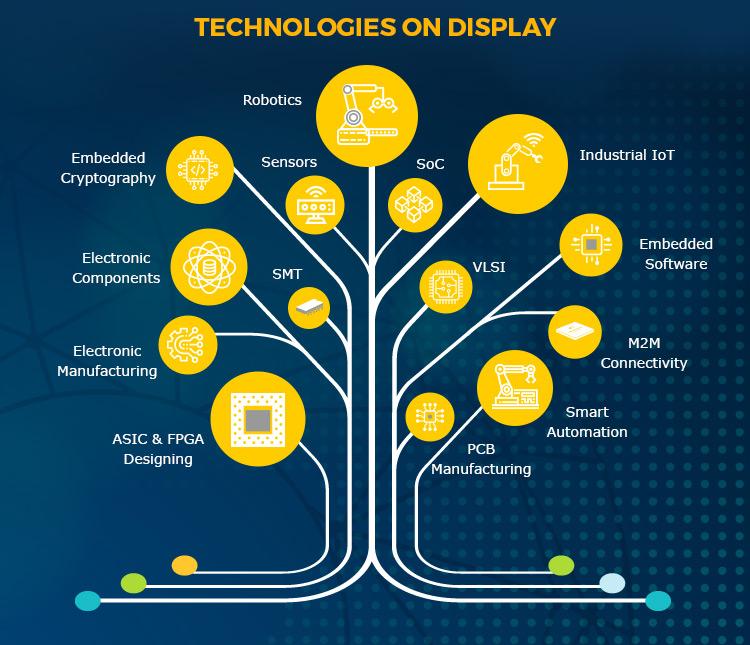 Technologies on Display